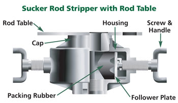 Sucker Rod Stripper with Rod Table